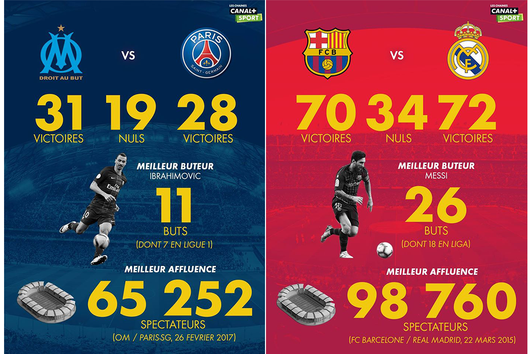 Statistics OM/PSG and FC Barcelona/Real Madrid for les Chaînes CANAL+ SPORT